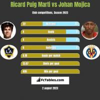 Ricard Puig Marti vs Johan Mojica h2h player stats
