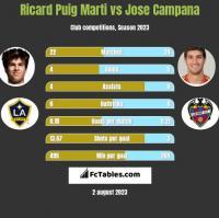 Ricard Puig Marti vs Jose Campana h2h player stats
