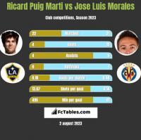 Ricard Puig Marti vs Jose Luis Morales h2h player stats