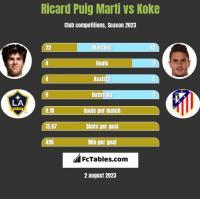 Ricard Puig Marti vs Koke h2h player stats