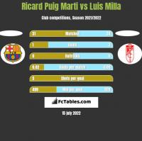 Ricard Puig Marti vs Luis Milla h2h player stats