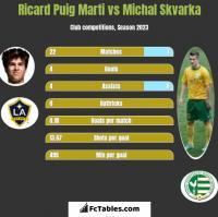 Ricard Puig Marti vs Michal Skvarka h2h player stats