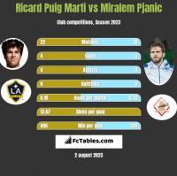 Ricard Puig Marti vs Miralem Pjanić h2h player stats