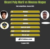 Ricard Puig Marti vs Moussa Wague h2h player stats