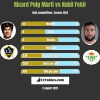 Ricard Puig Marti vs Nabil Fekir h2h player stats