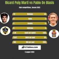 Ricard Puig Marti vs Pablo De Blasis h2h player stats