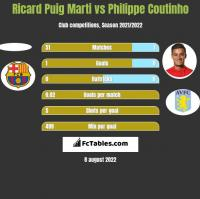 Ricard Puig Marti vs Philippe Coutinho h2h player stats