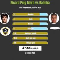 Ricard Puig Marti vs Rafinha h2h player stats