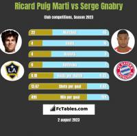 Ricard Puig Marti vs Serge Gnabry h2h player stats