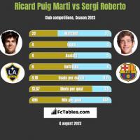 Ricard Puig Marti vs Sergi Roberto h2h player stats