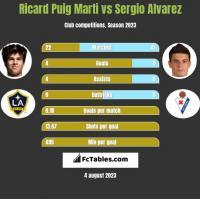 Ricard Puig Marti vs Sergio Alvarez h2h player stats