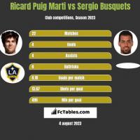 Ricard Puig Marti vs Sergio Busquets h2h player stats