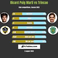 Ricard Puig Marti vs Trincao h2h player stats
