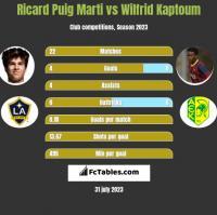 Ricard Puig Marti vs Wilfrid Kaptoum h2h player stats