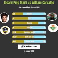 Ricard Puig Marti vs William Carvalho h2h player stats