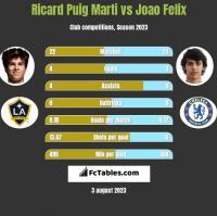 Ricard Puig Marti vs Joao Felix h2h player stats