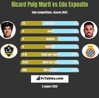 Ricard Puig Marti vs Edu Exposito h2h player stats