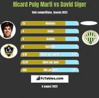 Ricard Puig Marti vs David Siger h2h player stats