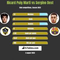 Ricard Puig Marti vs Sergino Dest h2h player stats