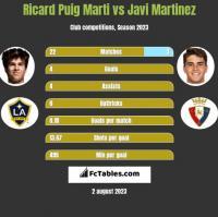 Ricard Puig Marti vs Javi Martinez h2h player stats