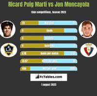 Ricard Puig Marti vs Jon Moncayola h2h player stats