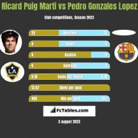 Ricard Puig Marti vs Pedro Gonzales Lopez h2h player stats