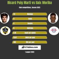 Ricard Puig Marti vs Ilaix Moriba h2h player stats
