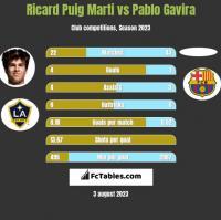 Ricard Puig Marti vs Pablo Gavira h2h player stats