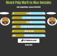 Ricard Puig Marti vs Nico Gonzalez h2h player stats