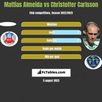 Mattias Almeida vs Christoffer Carlsson h2h player stats