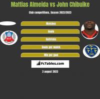 Mattias Almeida vs John Chibuike h2h player stats