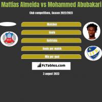 Mattias Almeida vs Mohammed Abubakari h2h player stats