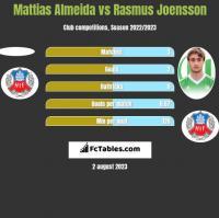 Mattias Almeida vs Rasmus Joensson h2h player stats