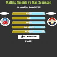 Mattias Almeida vs Max Svensson h2h player stats