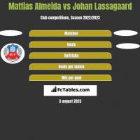 Mattias Almeida vs Johan Lassagaard h2h player stats