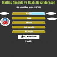 Mattias Almeida vs Noah Alexandersson h2h player stats