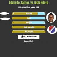 Eduardo Santos vs Gigli Ndefe h2h player stats