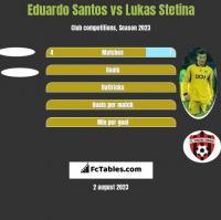 Eduardo Santos vs Lukas Stetina h2h player stats