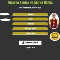 Eduardo Santos vs Marek Hlinka h2h player stats
