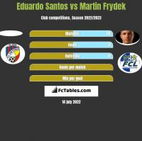 Eduardo Santos vs Martin Frydek h2h player stats