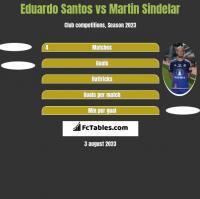 Eduardo Santos vs Martin Sindelar h2h player stats