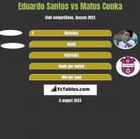 Eduardo Santos vs Matus Conka h2h player stats