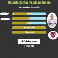 Eduardo Santos vs Milan Rundic h2h player stats