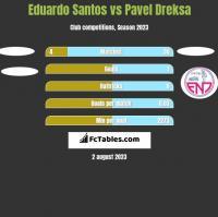 Eduardo Santos vs Pavel Dreksa h2h player stats