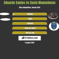 Eduardo Santos vs Costa Nhamoinesu h2h player stats