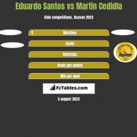 Eduardo Santos vs Martin Cedidla h2h player stats