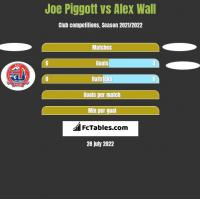 Joe Piggott vs Alex Wall h2h player stats