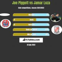 Joe Piggott vs Jamar Loza h2h player stats