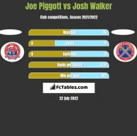 Joe Piggott vs Josh Walker h2h player stats