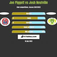 Joe Piggott vs Josh Neufville h2h player stats